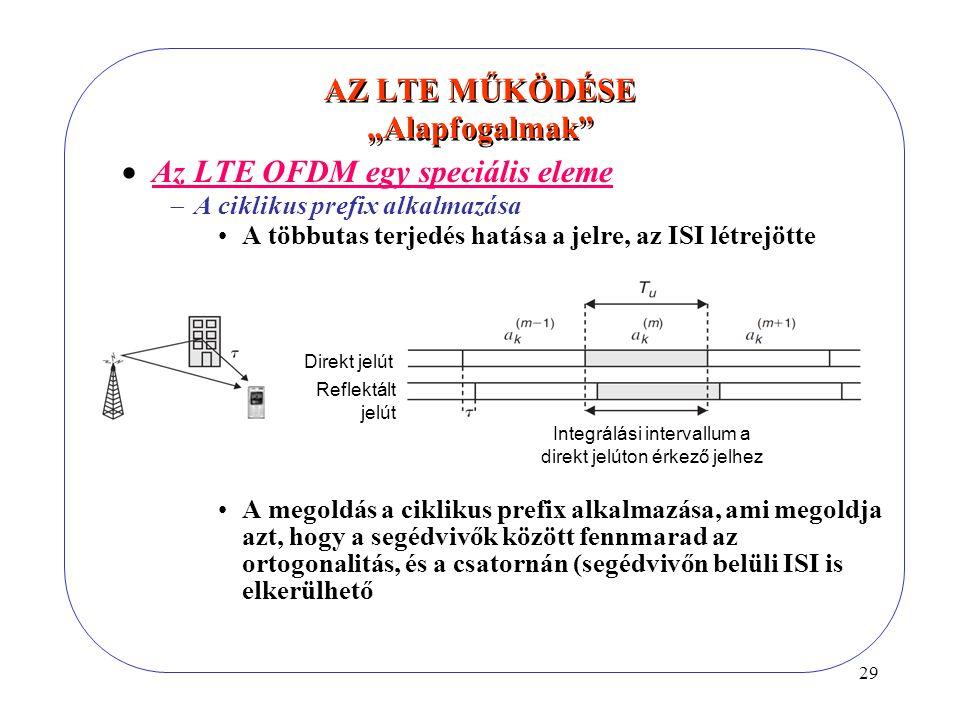 """29 AZ LTE MŰKÖDÉSE """"Alapfogalmak Integrálási intervallum a direkt jelúton érkező jelhez Direkt jelút Reflektált jelút  Az LTE OFDM egy speciális eleme  A ciklikus prefix alkalmazása A többutas terjedés hatása a jelre, az ISI létrejötte A megoldás a ciklikus prefix alkalmazása, ami megoldja azt, hogy a segédvivők között fennmarad az ortogonalitás, és a csatornán (segédvivőn belüli ISI is elkerülhető"""