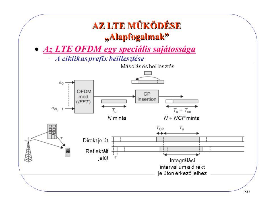 """30 AZ LTE MŰKÖDÉSE """"Alapfogalmak  Az LTE OFDM egy speciális sajátossága  A ciklikus prefix beillesztése Másolás és beillesztés Direkt jelút Reflektált jelút Integrálási intervallum a direkt jelúton érkező jelhez N mintaN + NCP minta"""