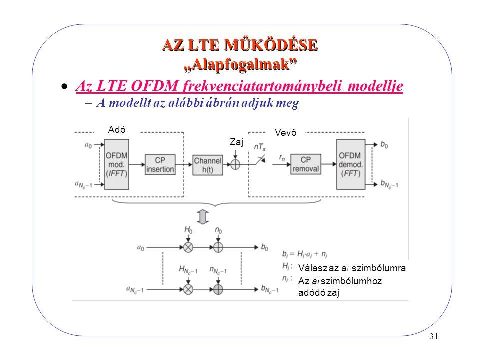 """31 AZ LTE MŰKÖDÉSE """"Alapfogalmak  Az LTE OFDM frekvenciatartománybeli modellje  A modellt az alábbi ábrán adjuk meg Vevő Válasz az a i szimbólumra Adó Zaj Az a i szimbólumhoz adódó zaj"""