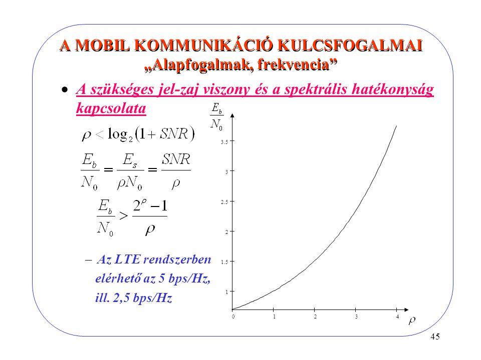 """45 A MOBIL KOMMUNIKÁCIÓ KULCSFOGALMAI """"Alapfogalmak, frekvencia  A szükséges jel-zaj viszony és a spektrális hatékonyság kapcsolata –Az LTE rendszerben elérhető az 5 bps/Hz, ill."""