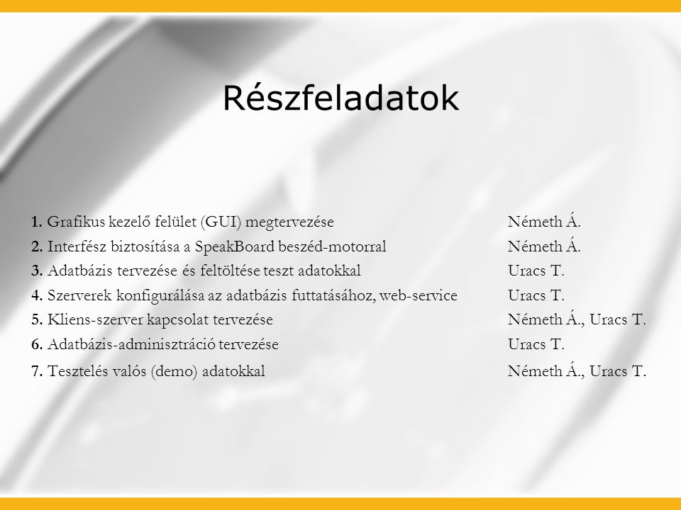 Részfeladatok 1. Grafikus kezelő felület (GUI) megtervezéseNémeth Á. 2. Interfész biztosítása a SpeakBoard beszéd-motorralNémeth Á. 3. Adatbázis terve