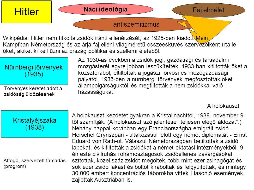 Náci ideológia Kristályéjszaka (1938) antiszemitizmus Faj elmélet Nürnbergi törvények (1935) Átfogó, szervezett támadás (progrom) Hitler Törvényes