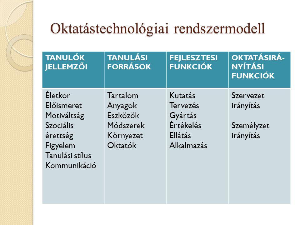 Oktatástechnológiai rendszermodell TANULÓK JELLEMZŐI TANULÁSI FORRÁSOK FEJLESZTESI FUNKCIÓK OKTATÁSIRÁ NYÍTÁSI FUNKCIÓK Életkor Előismeret Motiváltsá