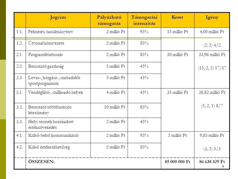 4 JogcímPályázható támogatás Támogatási intenzitás KeretIgény 1.1.Felmérés, tanulmányterv2 millió Ft95%15 millió Ft4,00 millió Ft (2, 2) 4/2 1.2.Útvonal környezete2 millió Ft85% 2.1.Programlétrehozás2 millió Ft85%30 millió Ft33,96 millió Ft (13, 2, 2) 17/17 2.2.Bemutató gazdaság5 millió Ft45% 2.3.Lovas-, horgász-, szabadidős sportprogramok 5 millió Ft45% 3.1.Vendéglátó-, szállásadó helyek4 millió Ft45%35 millió Ft38,82 millió Ft (5, 2, 1) 8/7 3.2.Bemutató többfunkciós létesítmény 10 millió Ft85% 3.3.Helyi termék hozzáadott értéknövekedés 2 millió Ft45% 4.1.Külső-belső kommunikáció2 millió Ft95%5 millió Ft9,85 millió Ft (3, 2) 5/5 4.2.Külső értékesíthetőség2 millió Ft85% ÖSSZESEN:85 000 000 Ft86 638 329 Ft