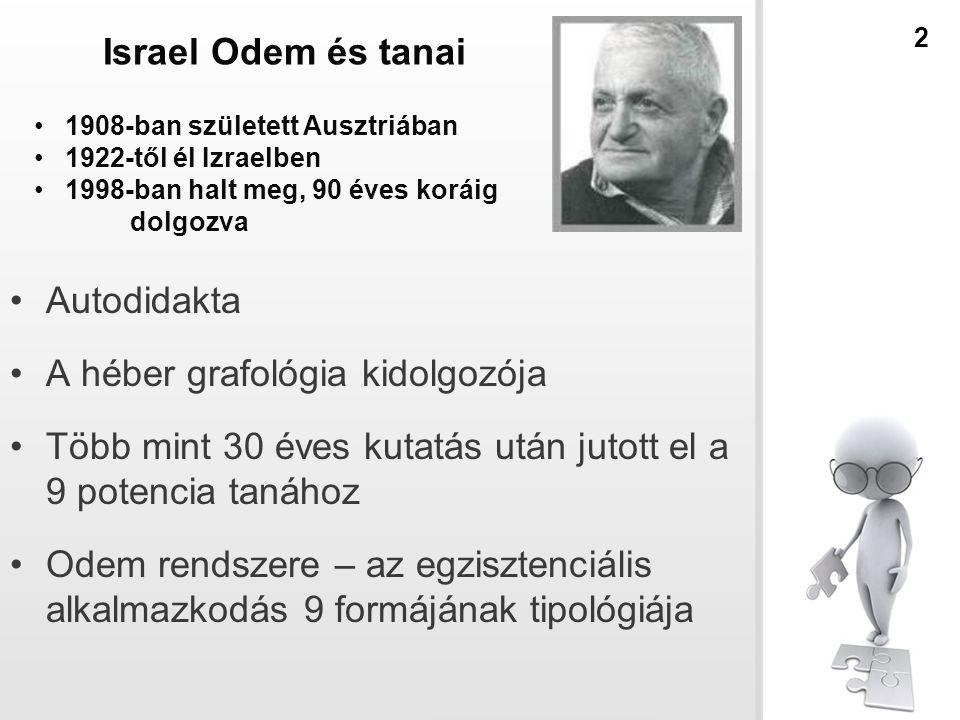 Israel Odem és tanai Autodidakta A héber grafológia kidolgozója Több mint 30 éves kutatás után jutott el a 9 potencia tanához Odem rendszere – az egzisztenciális alkalmazkodás 9 formájának tipológiája 1908-ban született Ausztriában 1922-től él Izraelben 1998-ban halt meg, 90 éves koráig dolgozva 2