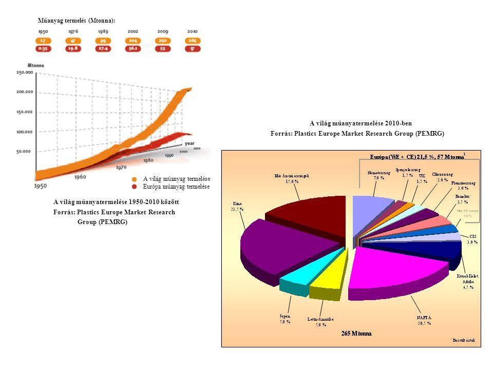 Műanyag termelés (Mtonna): A világ műanyatermelése 1950-2010 között Forrás: Plastics Europe Market Research Group (PEMRG) A világ műanyag termelése Európa műanyag termelése A világ műanyatermelése 2010-ben Forrás: Plastics Europe Market Research Group (PEMRG)