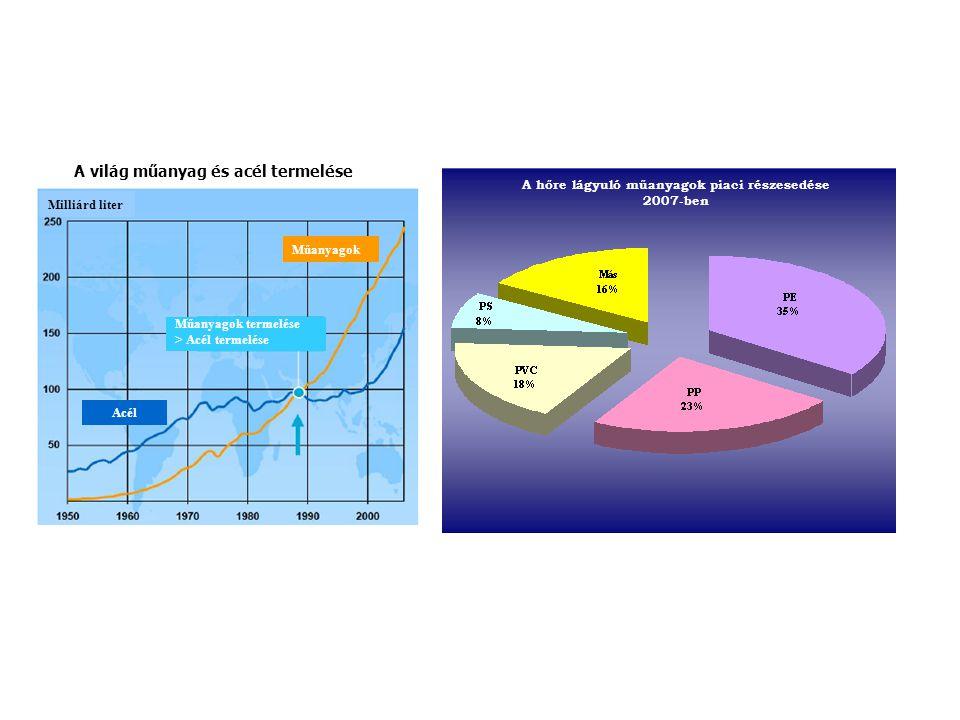 Műanyagok Műanyagok termelése > Acél termelése Acél Milliárd liter A hőre lágyuló műanyagok piaci részesedése 2007-ben A világ műanyag és acél termelése