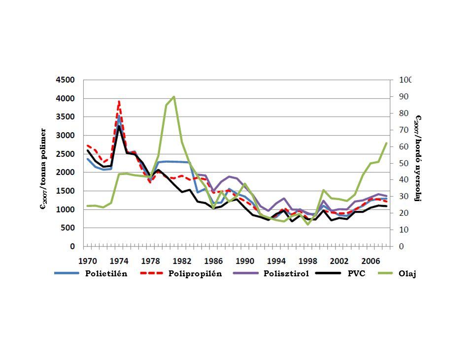 € 2007 /tonna polimer € 2007 /hordó nyersolaj PolietilénPolipropilénPolisztirolPVCOlaj