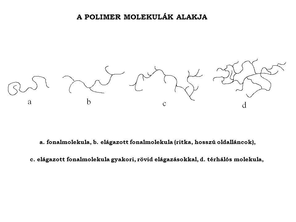 A POLIMER MOLEKULÁK ALAKJA a.fonalmolekula, b.