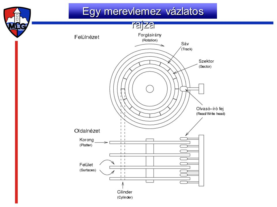 Hajlékony lemezek A hajlékonylemez (magyar átírással flopilemez, angolul floppy disk vagy csak röviden floppy) adattároló eszköz, ami egy mágnesezhető felületű vékony, hajlékony lemezből és egy azt védő négyszögletes, keményebb műanyag tokból áll.