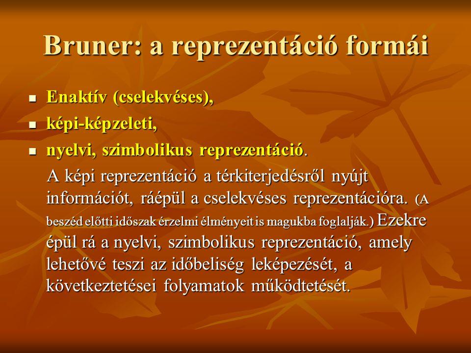Bruner: a reprezentáció formái Enaktív (cselekvéses), Enaktív (cselekvéses), képi-képzeleti, képi-képzeleti, nyelvi, szimbolikus reprezentáció. nyelvi