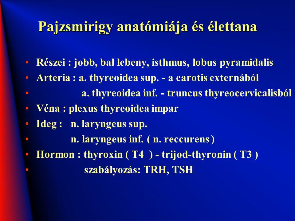Pajzsmirigy anatómiája és élettana Részei : jobb, bal lebeny, isthmus, lobus pyramidalis Arteria : a. thyreoidea sup. - a carotis externából a. thyreo