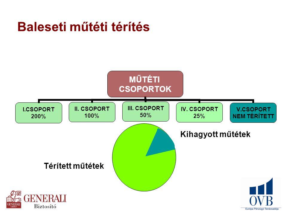 MŰTÉTI CSOPORTOK I.CSOPORT 200% II. CSOPORT 100% III.