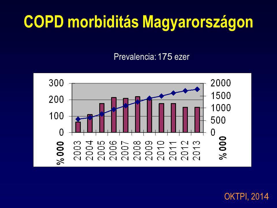 COPD morbiditás Magyarországon OKTPI, 201 4 Prevalencia: 1 75 ezer
