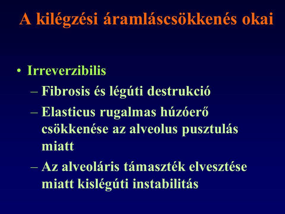 A kilégzési áramláscsökkenés okai Irreverzibilis –Fibrosis és légúti destrukció –Elasticus rugalmas húzóerő csökkenése az alveolus pusztulás miatt –Az