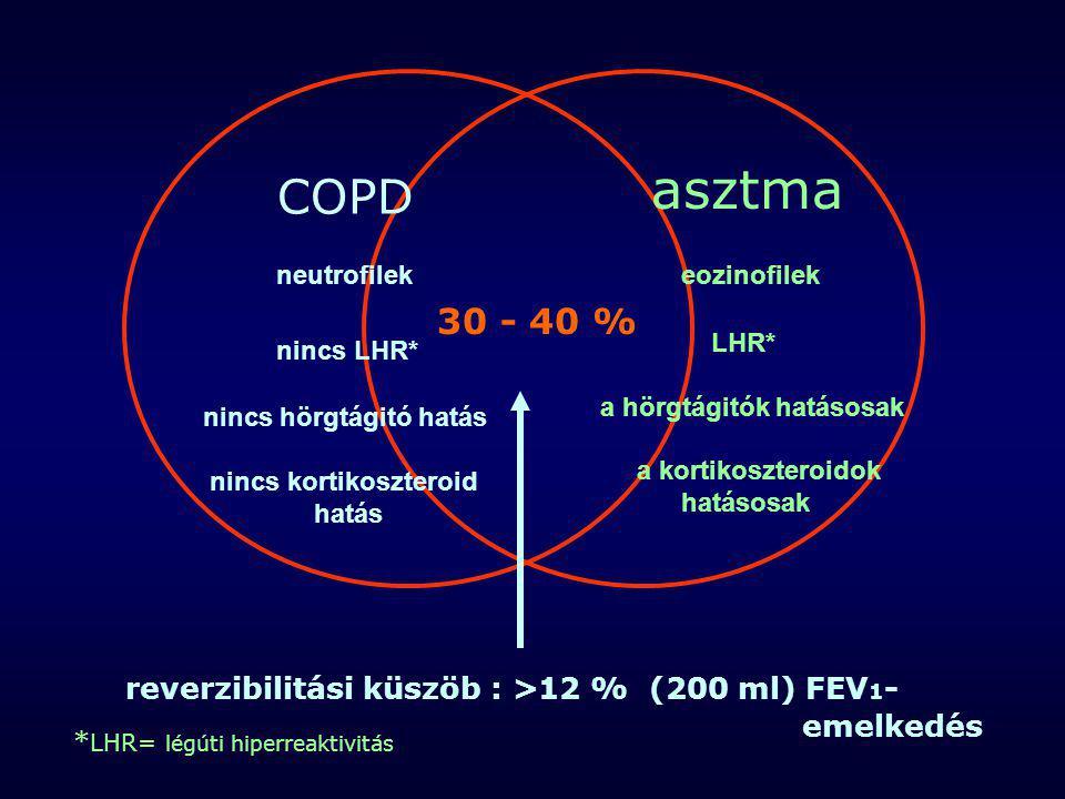COPD asztma neutrofilek nincs LHR* nincs hörgtágitó hatás nincs kortikoszteroid hatás eozinofilek LHR* a hörgtágitók hatásosak a kortikoszteroidok hat