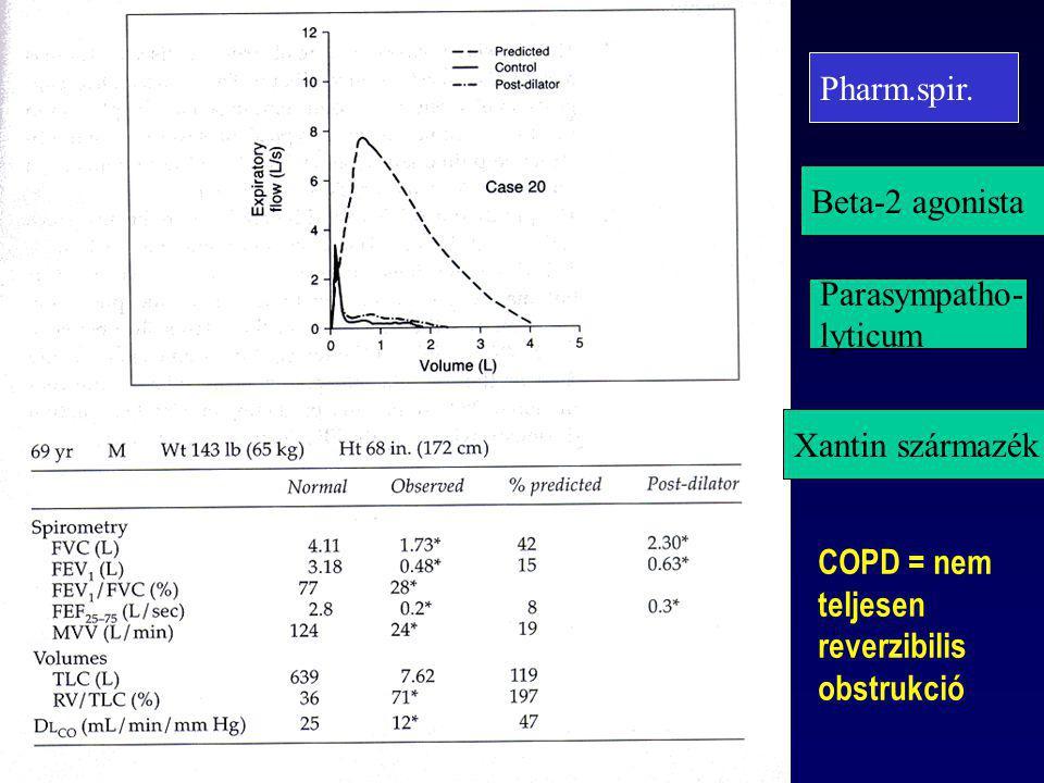 Pharm.spir. Beta-2 agonista Parasympatho- lyticum Xantin származék COPD = nem teljesen reverzibilis obstrukció