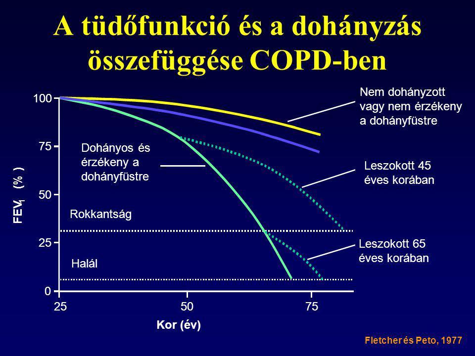 A tüdőfunkció és a dohányzás összefüggése COPD-ben Fletcher és Peto, 1977 FEV 1 (% ) 100 75 50 25 0 5075 Nem dohányzott vagy nem érzékeny a dohányfüst