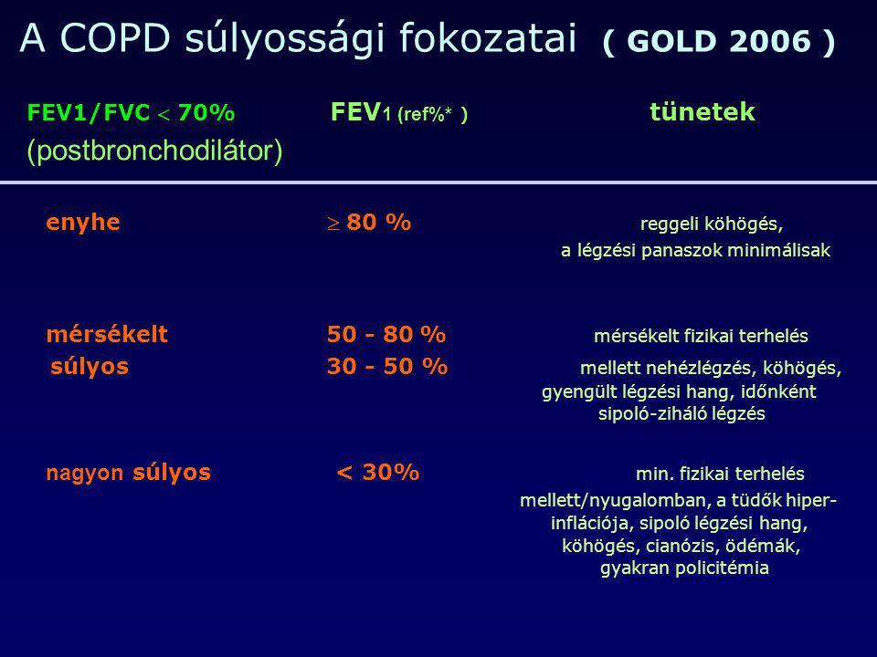 A COPD súlyossági fokozatai ( GOLD 2006 ) FEV1/FVC  70% FEV 1 (ref%* ) tünetek (postbronchodilátor) enyhe  80 % reggeli köhögés, a légzési panaszok