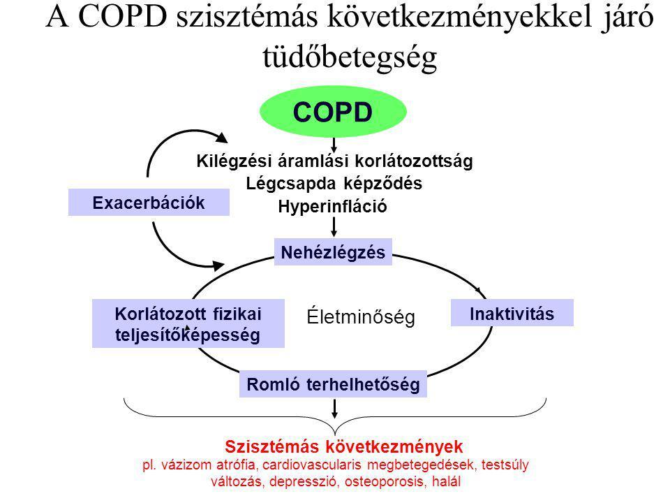A COPD szisztémás következményekkel járó tüdőbetegség Szisztémás következmények Életminőség pl. vázizom atrófia, cardiovascularis megbetegedések, test