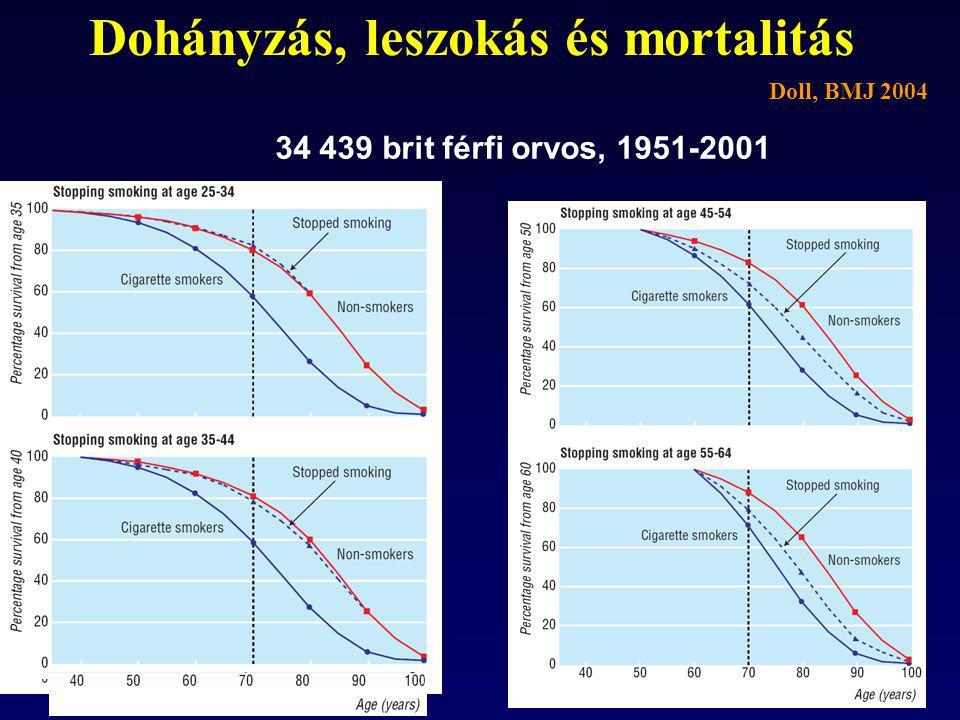 Dohányzás, leszokás és mortalitás 34 439 brit férfi orvos, 1951-2001 Doll, BMJ 2004