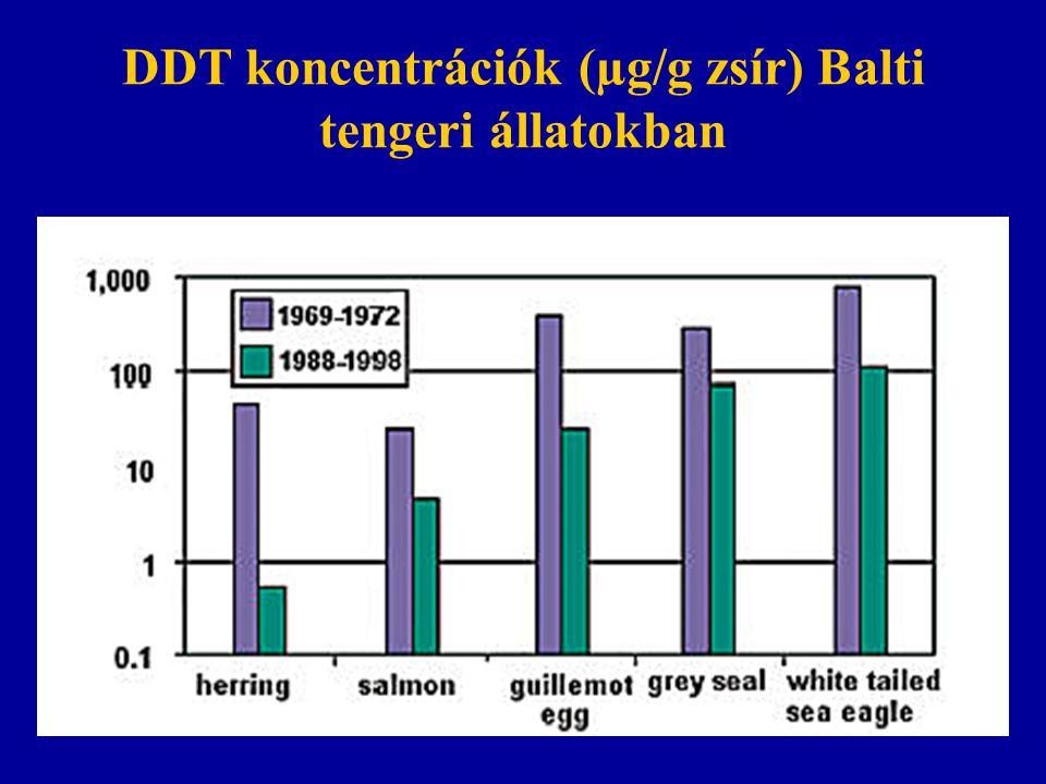 DDT koncentrációk (µg/g zsír) Balti tengeri állatokban
