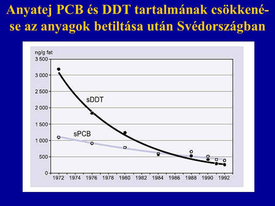 Anyatej PCB és DDT tartalmának csökkené- se az anyagok betiltása után Svédországban