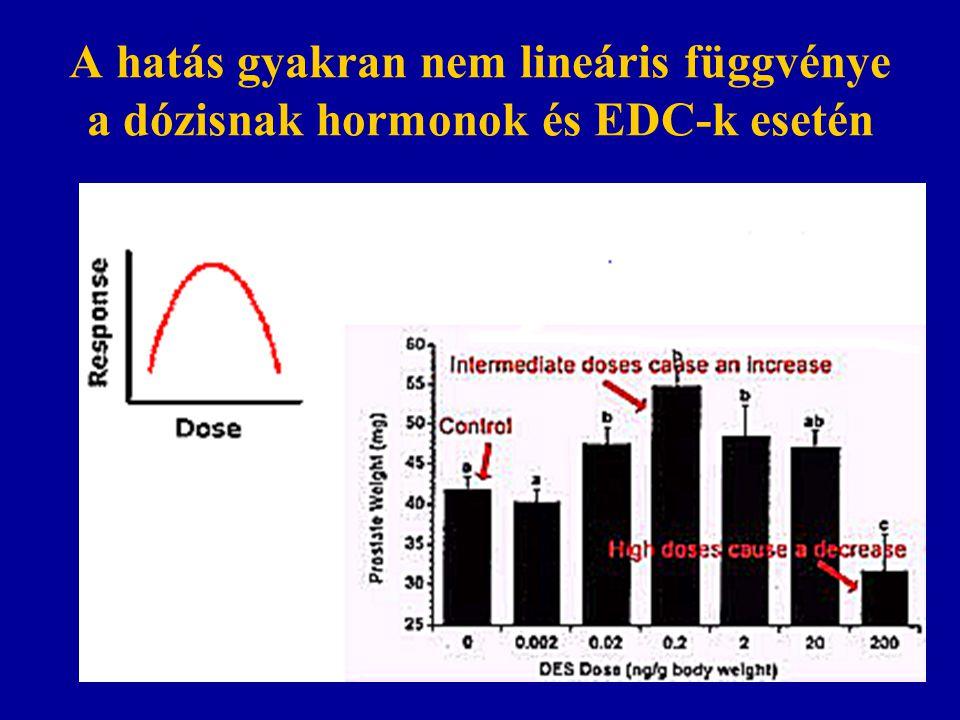 A hatás gyakran nem lineáris függvénye a dózisnak hormonok és EDC-k esetén