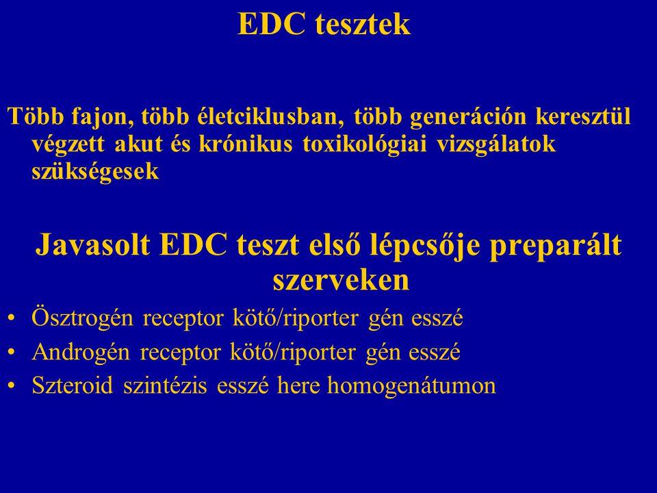 EDC tesztek Több fajon, több életciklusban, több generáción keresztül végzett akut és krónikus toxikológiai vizsgálatok szükségesek Javasolt EDC teszt első lépcsője preparált szerveken Ösztrogén receptor kötő/riporter gén esszé Androgén receptor kötő/riporter gén esszé Szteroid szintézis esszé here homogenátumon