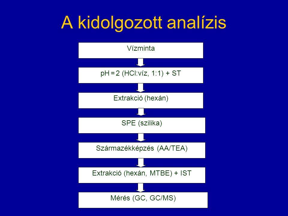 A kidolgozott analízis pH = 2 (HCl:víz, 1:1) + ST Vízminta Extrakció (hexán) SPE (szilika) Származékképzés (AA/TEA) Extrakció (hexán, MTBE) + IST Mérés (GC, GC/MS)