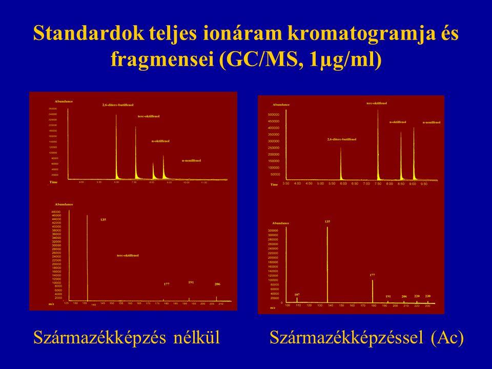 Standardok teljes ionáram kromatogramja és fragmensei (GC/MS, 1µg/ml) Származékképzés nélkül Származékképzéssel (Ac)