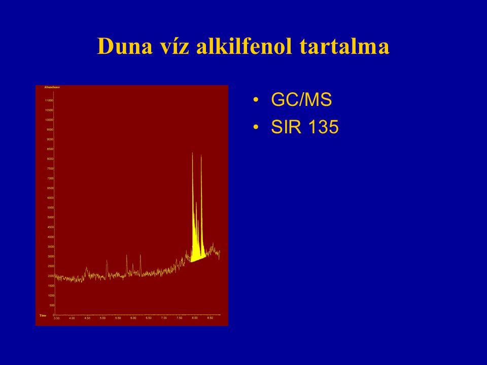 Duna víz alkilfenol tartalma GC/MS SIR 135