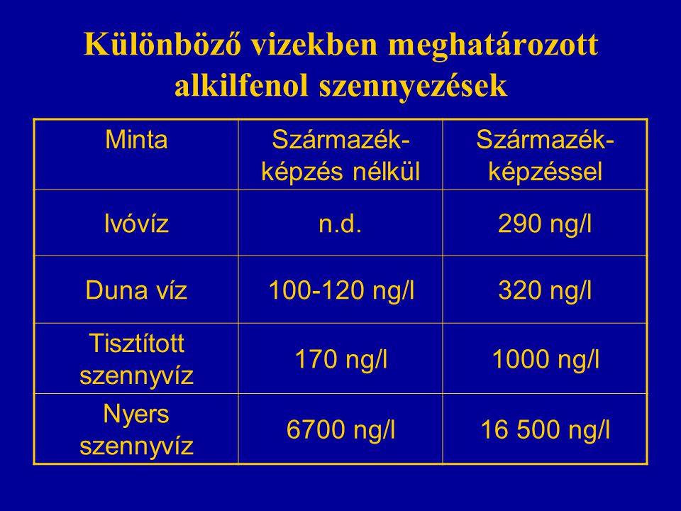 Különböző vizekben meghatározott alkilfenol szennyezések MintaSzármazék- képzés nélkül Származék- képzéssel Ivóvízn.d.290 ng/l Duna víz100-120 ng/l320 ng/l Tisztított szennyvíz 170 ng/l1000 ng/l Nyers szennyvíz 6700 ng/l16 500 ng/l