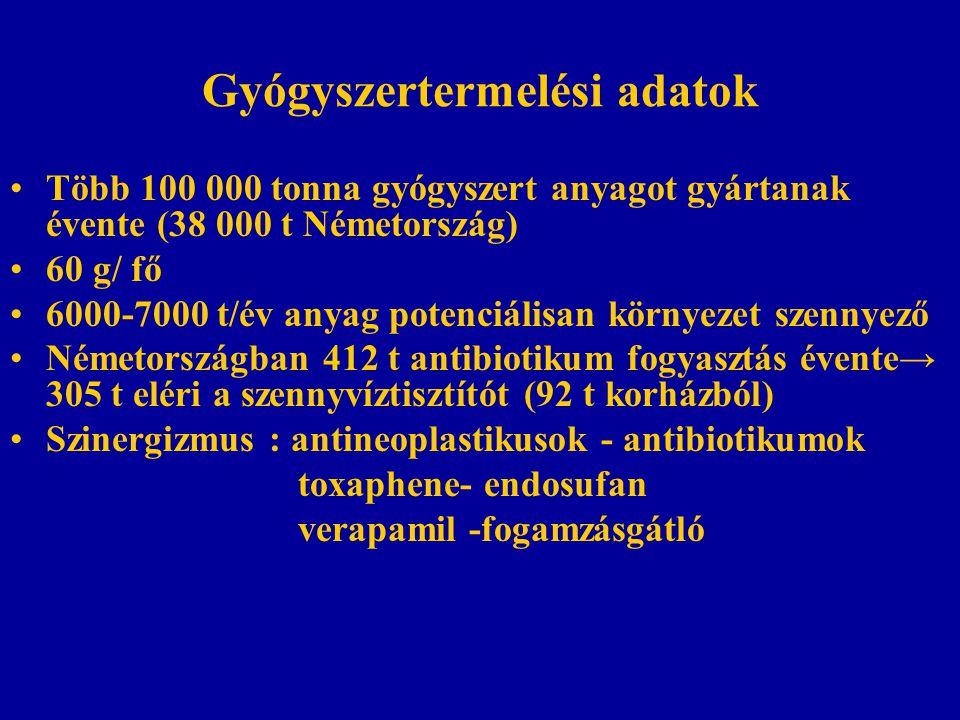 Gyógyszertermelési adatok Több 100 000 tonna gyógyszert anyagot gyártanak évente (38 000 t Németország) 60 g/ fő 6000-7000 t/év anyag potenciálisan környezet szennyező Németországban 412 t antibiotikum fogyasztás évente→ 305 t eléri a szennyvíztisztítót (92 t korházból) Szinergizmus : antineoplastikusok - antibiotikumok toxaphene- endosufan verapamil -fogamzásgátló