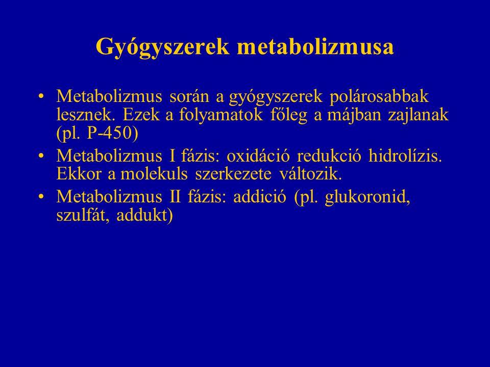 Gyógyszerek metabolizmusa Metabolizmus során a gyógyszerek polárosabbak lesznek. Ezek a folyamatok főleg a májban zajlanak (pl. P-450) Metabolizmus I