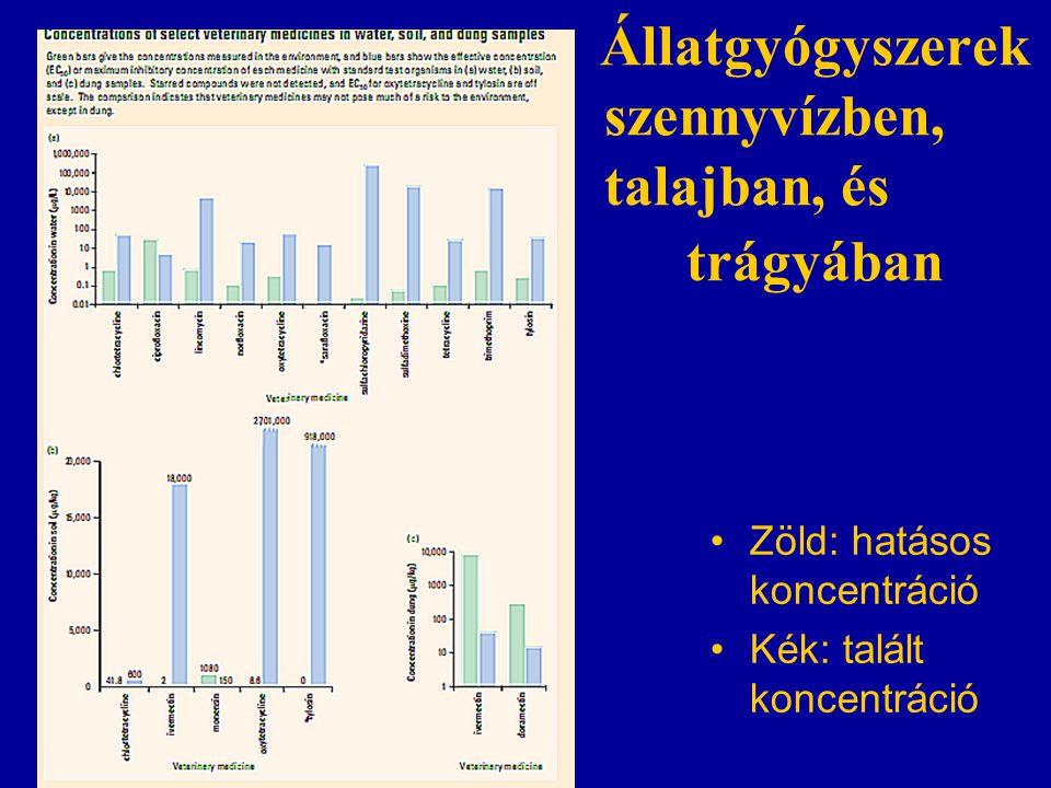 Állatgyógyszerek szennyvízben, talajban, és trágyában Zöld: hatásos koncentráció Kék: talált koncentráció