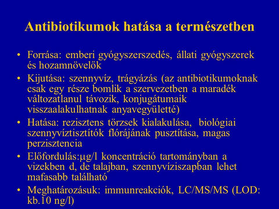 Antibiotikumok hatása a természetben Forrása: emberi gyógyszerszedés, állati gyógyszerek és hozamnövelők Kijutása: szennyvíz, trágyázás (az antibiotikumoknak csak egy része bomlik a szervezetben a maradék változatlanul távozik, konjugátumaik visszaalakulhatnak anyavegyületté) Hatása: rezisztens törzsek kialakulása, biológiai szennyvíztisztítók flórájának pusztítása, magas perzisztencia Előfordulás:  g/l koncentráció tartományban a vizekben d, de talajban, szennyvíziszapban lehet mafasabb található Meghatározásuk: immunreakciók, LC/MS/MS (LOD: kb.10 ng/l)