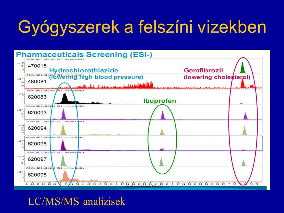 Gyógyszerek a felszíni vizekben LC/MS/MS analízisek