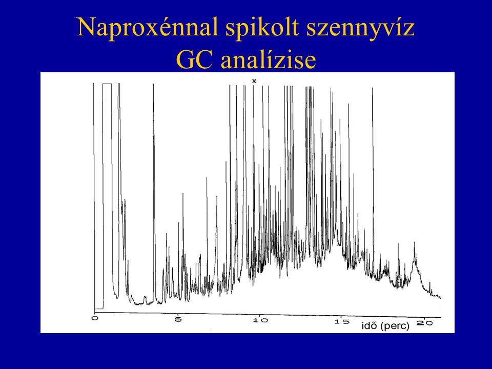 Naproxénnal spikolt szennyvíz GC analízise