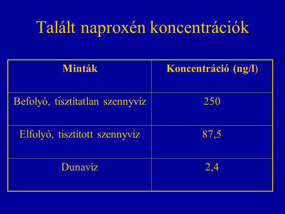 Talált naproxén koncentrációk MintákKoncentráció (ng/l) Befolyó, tisztítatlan szennyvíz250 Elfolyó, tisztított szennyvíz87,5 Dunavíz2,4