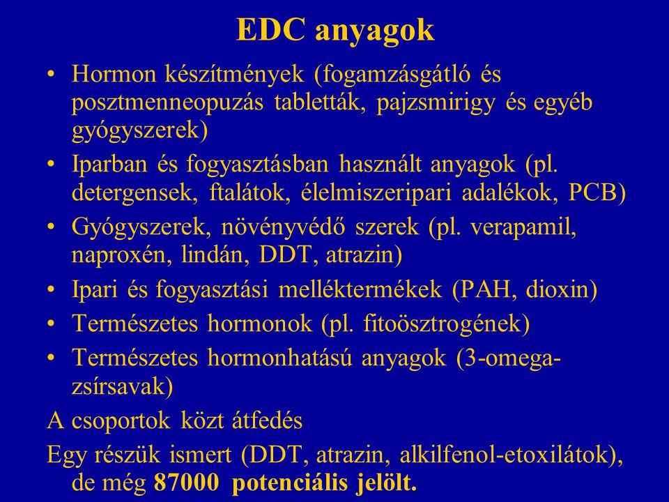 EDC anyagok Hormon készítmények (fogamzásgátló és posztmenneopuzás tabletták, pajzsmirigy és egyéb gyógyszerek) Iparban és fogyasztásban használt anya