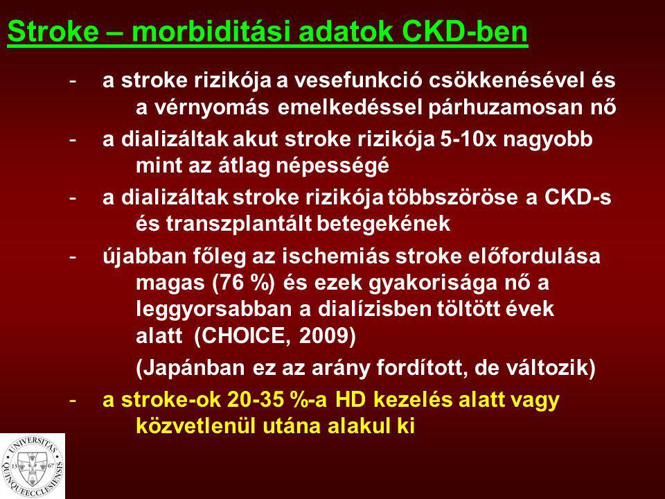 Stroke – morbiditási adatok CKD-ben -a stroke rizikója a vesefunkció csökkenésével és a vérnyomás emelkedéssel párhuzamosan nő -a dializáltak akut str