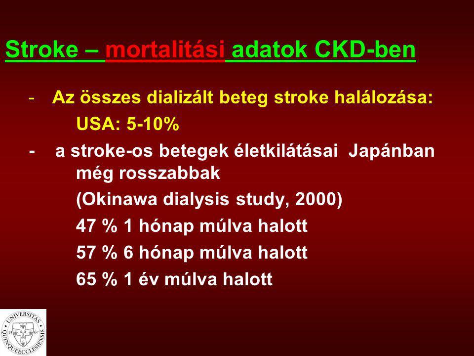 Stroke – mortalitási adatok CKD-ben -Az összes dializált beteg stroke halálozása: USA: 5-10% - a stroke-os betegek életkilátásai Japánban még rosszabb