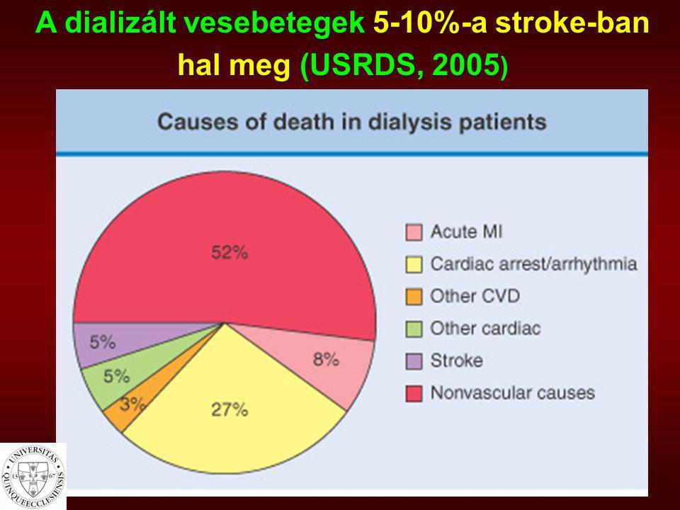 A dializált vesebetegek 5-10%-a stroke-ban hal meg (USRDS, 2005 hal meg (USRDS, 2005 )