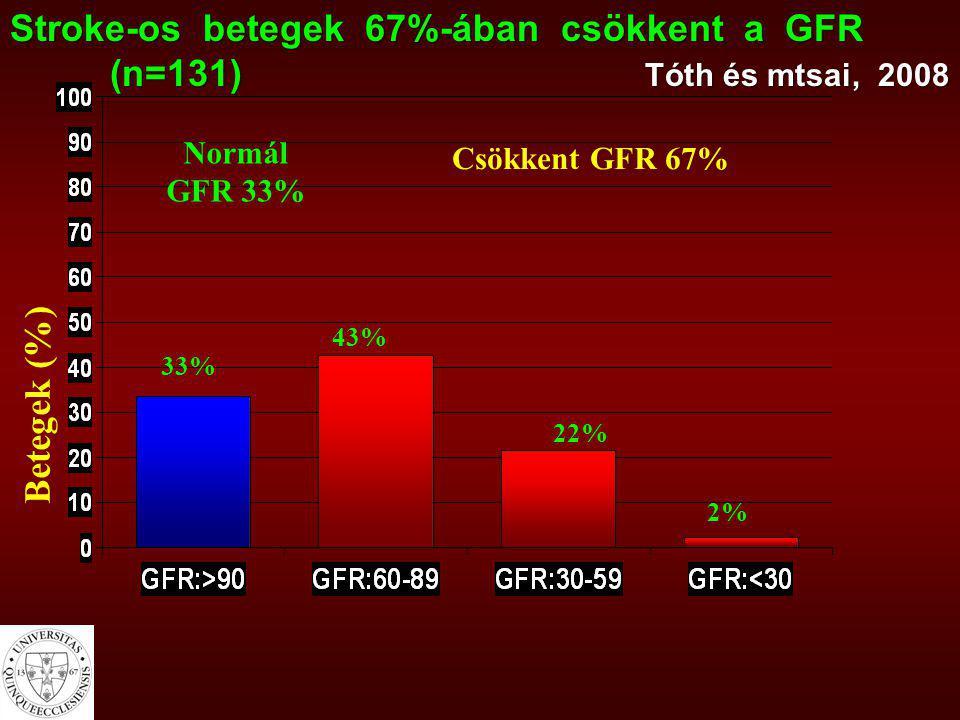 Betegek (%) Stroke-os betegek 67%-ában csökkent a GFR (n=131) Tóth és mtsai, 2008 (n=131) Tóth és mtsai, 2008 22% 43% 33% Csökkent GFR 67% Normál GFR
