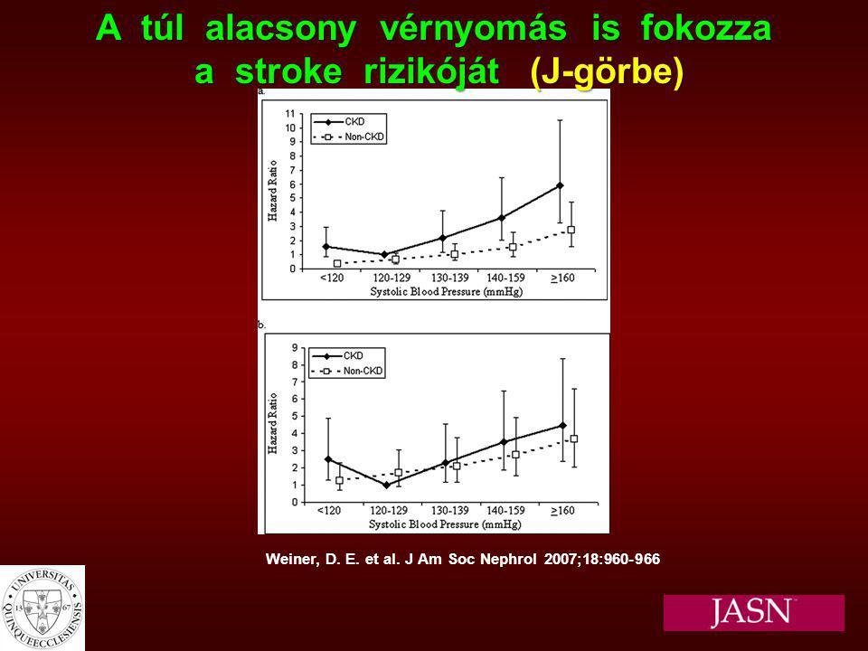Weiner, D. E. et al. J Am Soc Nephrol 2007;18:960-966 A túl alacsony vérnyomás is fokozza a stroke rizikóját (J-görbe) a stroke rizikóját (J-görbe)