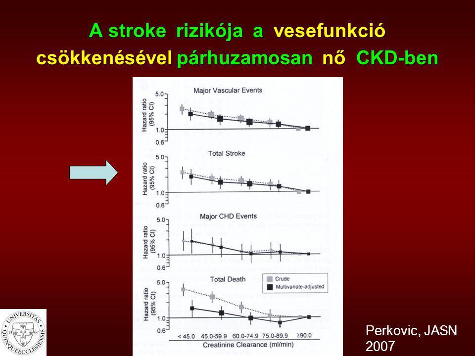 Betegek (%) Stroke-os betegek 67%-ában csökkent a GFR (n=131) Tóth és mtsai, 2008 (n=131) Tóth és mtsai, 2008 22% 43% 33% Csökkent GFR 67% Normál GFR 33% 2%
