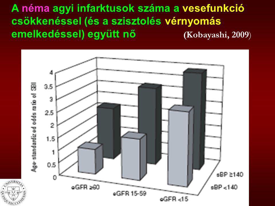 Stroke – morbiditási adatok CKD-ben -a stroke rizikója a vesefunkció csökkenésével és a vérnyomás emelkedésével párhuzamosan nő -a dializáltak akut stroke rizikója -az átlag népességénél 5-10x nagyobb -többszöröse a CKD-s és transzplantált betegekének -újabban főleg az ischemiás stroke előfordulása magas (76 %) és ezek gyakorisága nő a leggyorsabban a dialízisben töltött évek alatt (CHOICE, 2009) (Japánban ez az arány fordított, de változik) -a stroke-ok 20-35 %-a HD kezelés alatt vagy közvetlenül utána alakul ki