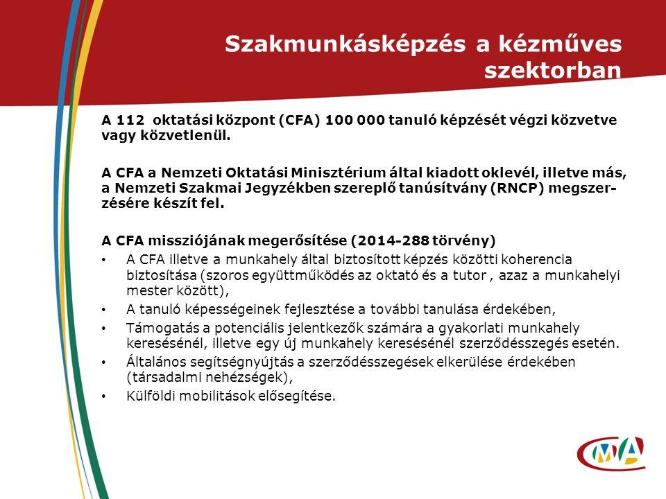 Szakmunkásképzés a kézműves szektorban A 112 oktatási központ (CFA) 100 000 tanuló képzését végzi közvetve vagy közvetlenül. A CFA a Nemzeti Oktatási