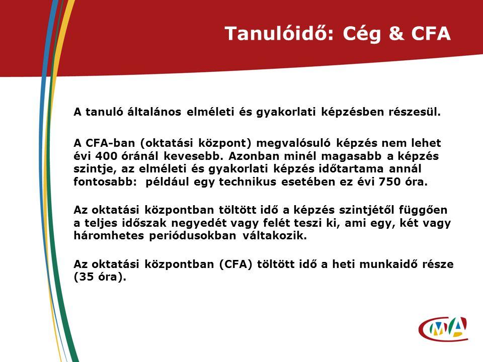 Tanulóidő: Cég & CFA A tanuló általános elméleti és gyakorlati képzésben részesül. A CFA-ban (oktatási központ) megvalósuló képzés nem lehet évi 400 ó